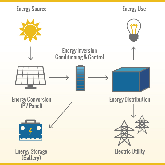 Diverse-Power_PHOTOVOLTAIC-PROGRAM